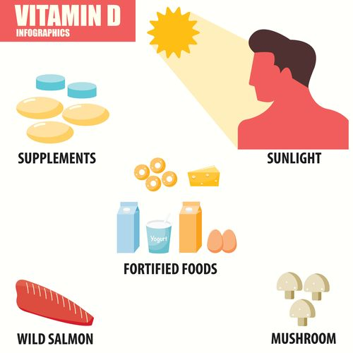Erectile Dysfunction Vitamin D Deficiency