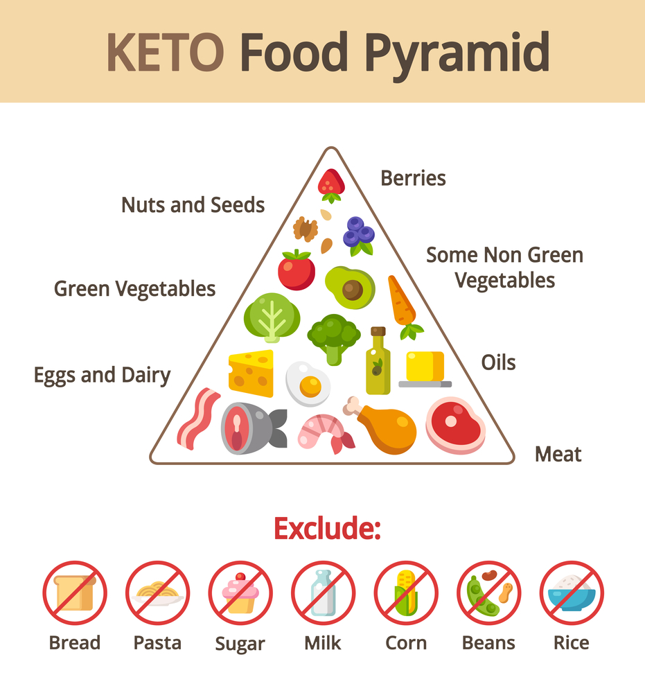 Image of Keto diet Pyramid