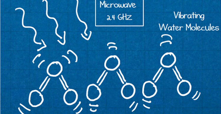 Image showing effect of microwaves on water molecules