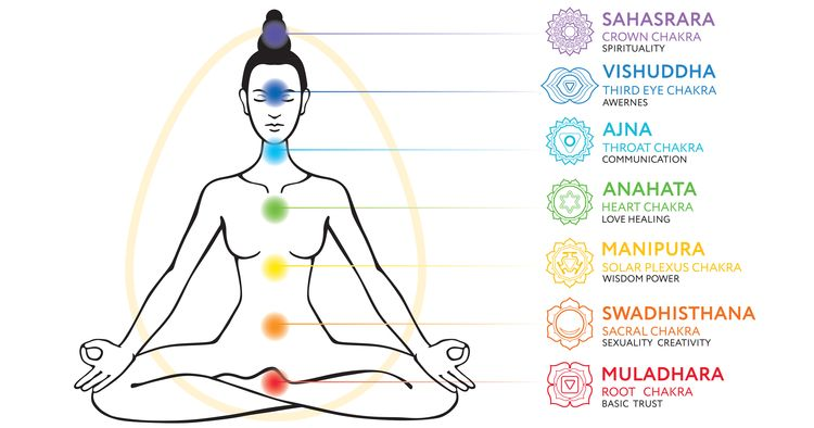 Illustration of chakra system