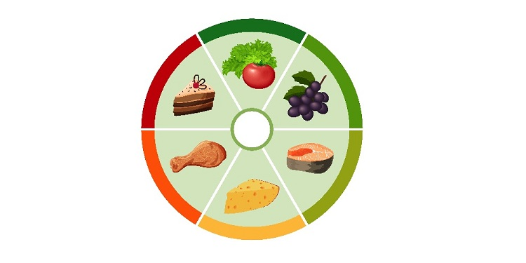 Pie Chart of food calories