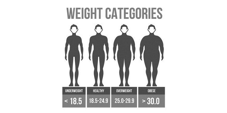 Illustration of body mass index categories